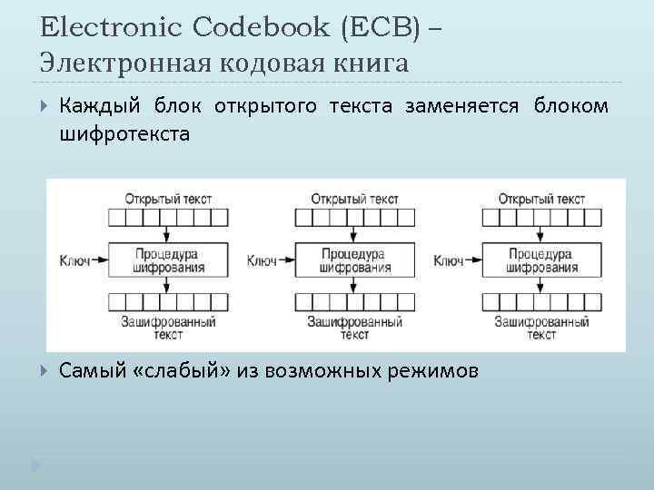 Electronic Codebook (ECB) – Электронная кодовая книга Каждый блок открытого текста заменяется блоком шифротекста