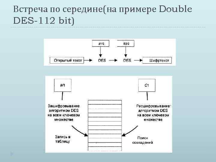 Встреча по середине(на примере Double DES-112 bit)