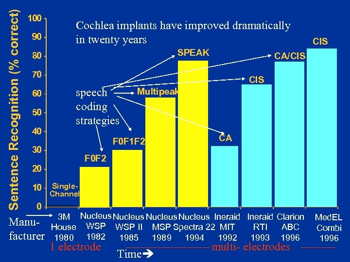 Sentence Recognition (% correct) 100 90 Cochlea implants have improved dramatically in twenty years