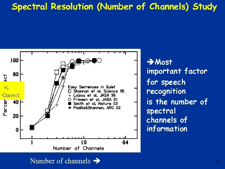 Spectral Resolution (Number of Channels) Study Most important factor for speech recognition is the
