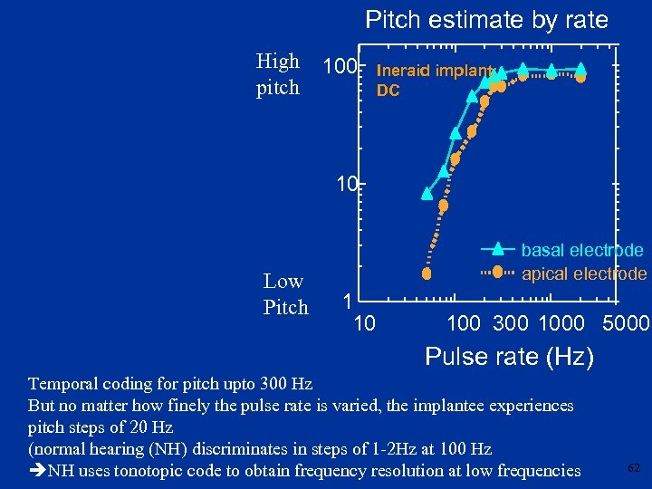 Pitch estimate by rate High pitch 100 Ineraid implant: DC 10 Low Pitch basal