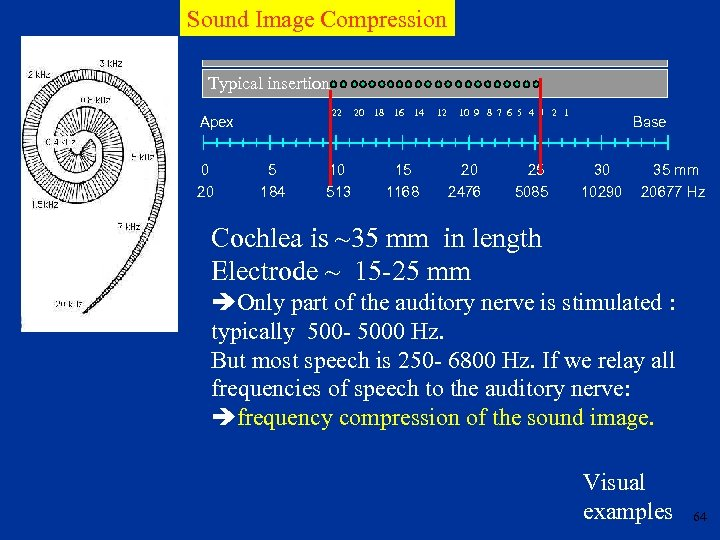 Sound Image Compression Partial insertion Typical insertion 22 20 18 16 14 12 10