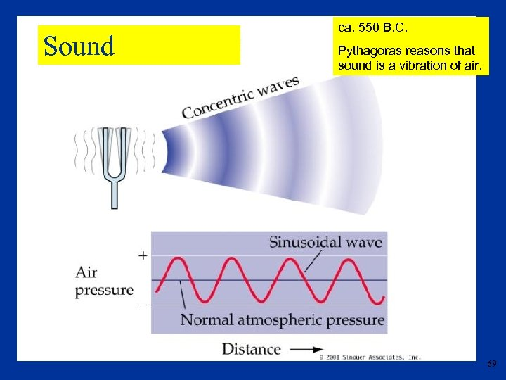 Sound ca. 550 B. C. Pythagoras reasons that sound is a vibration of air.
