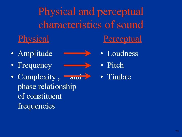 Physical and perceptual characteristics of sound Physical • Amplitude • Frequency • Complexity ,