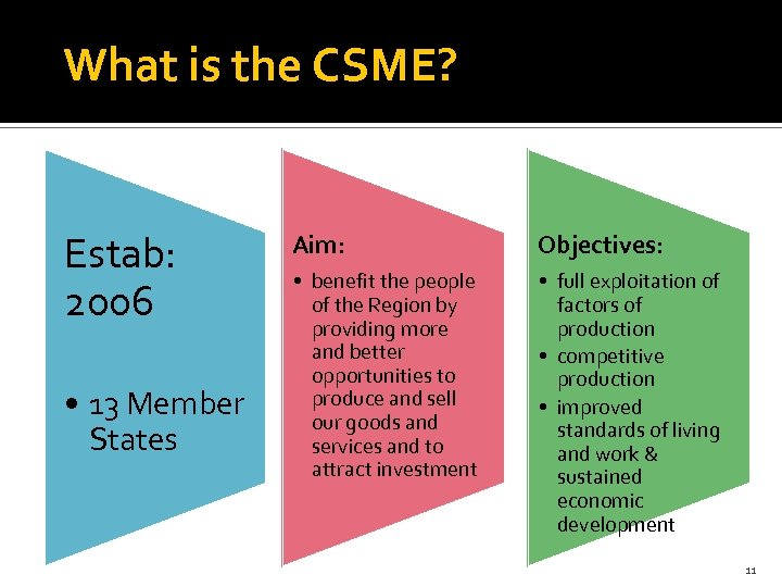 What is the CSME? Estab: 2006 • 13 Member States Aim: Objectives: • benefit