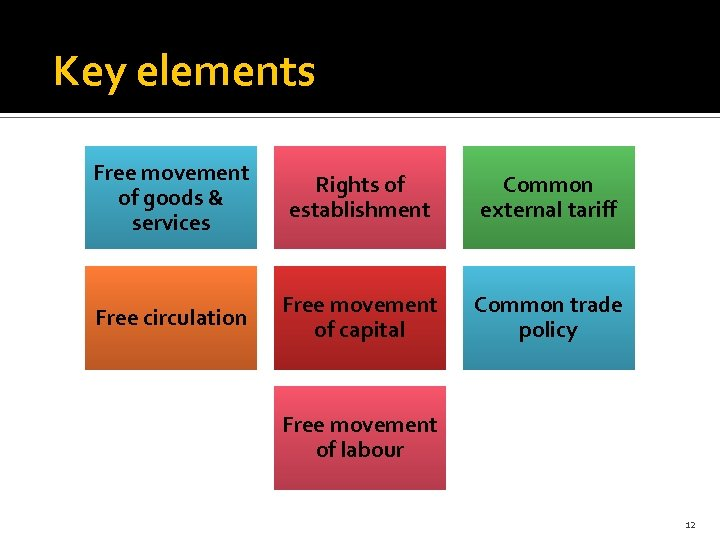Key elements Free movement of goods & services Rights of establishment Common external tariff