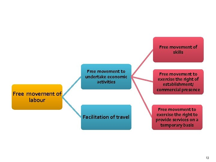 Free movement of skills Free movement to undertake economic activities Free movement of labour