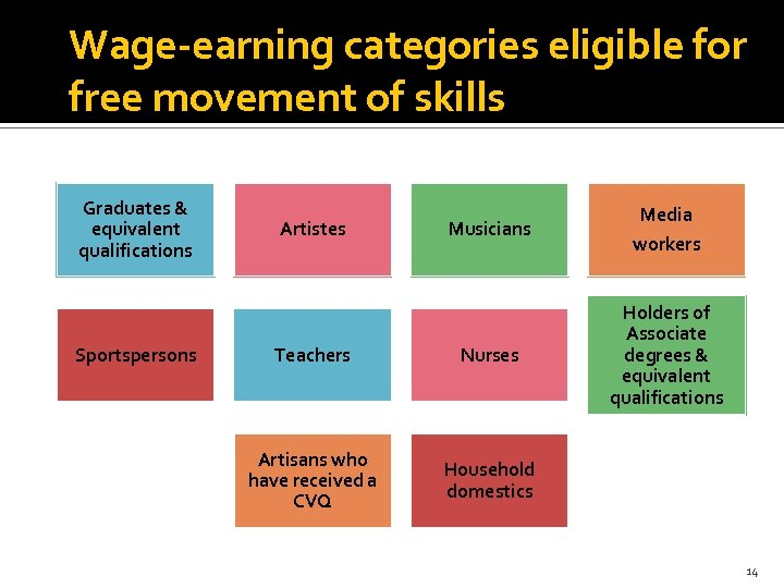 Wage-earning categories eligible for free movement of skills Graduates & equivalent qualifications Sportspersons Musicians