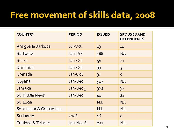 Free movement of skills data, 2008 COUNTRY PERIOD ISSUED SPOUSES AND DEPENDENTS Antigua &