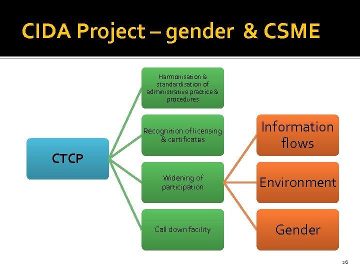 CIDA Project – gender & CSME Harmonisation & standardisation of administrative practice & procedures