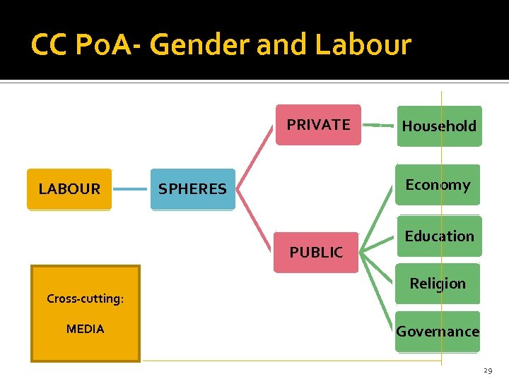 CC Po. A- Gender and Labour PRIVATE LABOUR Economy SPHERES PUBLIC Cross-cutting: MEDIA Household