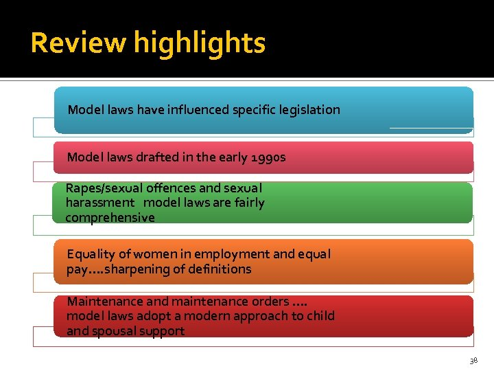 Review highlights Model laws have influenced specific legislation Model laws drafted in the early