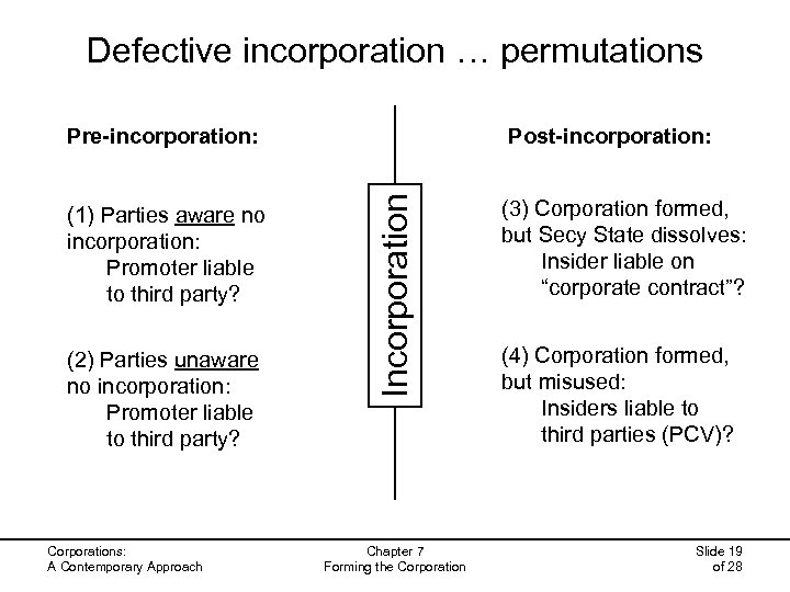 Defective incorporation … permutations (1) Parties aware no incorporation: Promoter liable to third party?