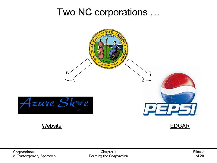 Two NC corporations … Website Corporations: A Contemporary Approach EDGAR Chapter 7 Forming the