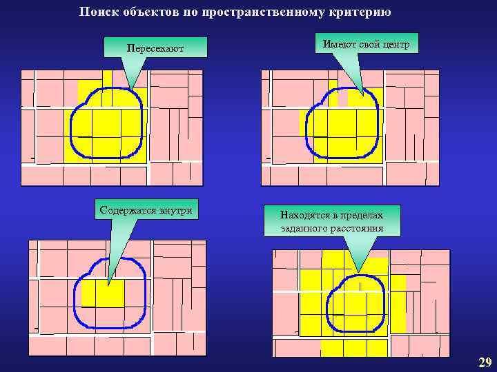Поиск объектов по пространственному критерию Пересекают Содержатся внутри Имеют свой центр Находятся в пределах
