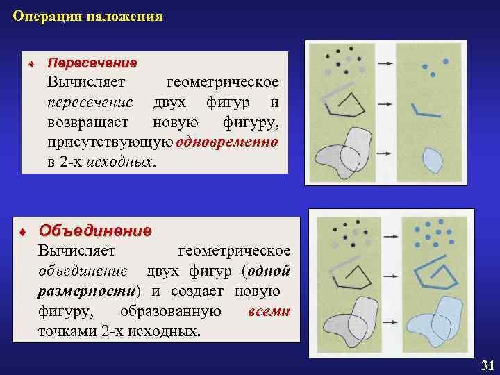 Операции наложения ¨ Пересечение Вычисляет геометрическое пересечение двух фигур и возвращает новую фигуру, присутствующую