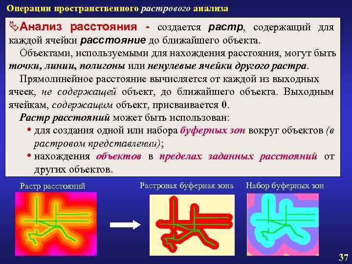 Операции пространственного растрового анализа ÄАнализ расстояния - создается растр, содержащий для каждой ячейки расстояние