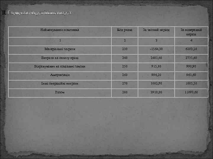 II. Елементи операційних витрат Найменування показника Код рядка За звітний період За попередній період