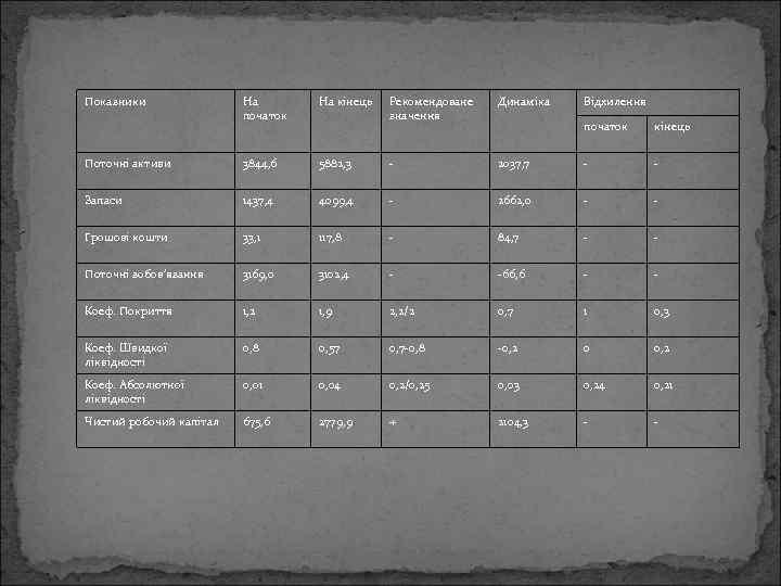 Показники На початок На кінець Рекомендоване значення Динаміка Поточні активи 3844, 6 5882, 3