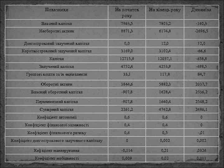 Показники На початок року На кінець року Динаміка Власний капітал 7963, 5 7803, 2