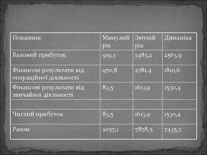 Показник Минулий Звітній рік Динаміка Валовий прибуток 919, 3 3483, 2 2563, 9 Фінансові