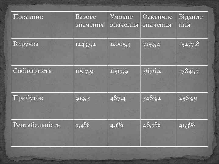 Показник Базове Умовне Фактичне Відхиле значення Виручка 12437, 2 12005, 3 7159, 4 -5277,