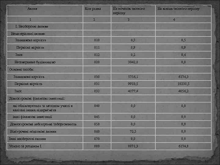 Актив 1 Код рядка 2 На початок звітного періоду 3 На кінець звітного періоду