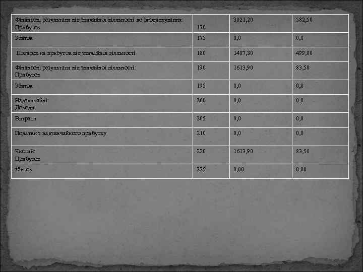 Фінансові результати від звичайної діяльності до оподаткування: Прибуток 3021, 20 582, 50 170 Збиток