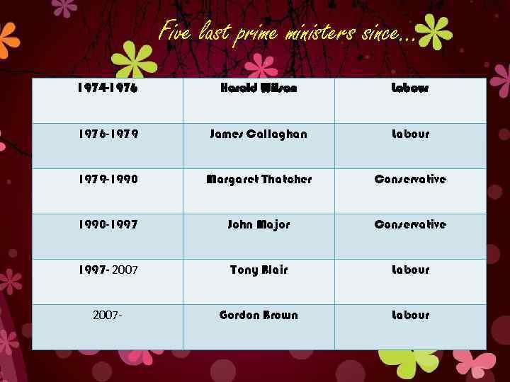 Five last prime ministers since… 1974 -1976 Harold Wilson Labour 1976 -1979 James Callaghan
