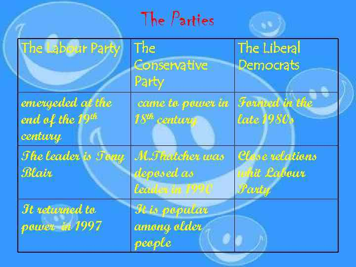 The Parties The Labour Party The Conservative Party emergeded at the end of the