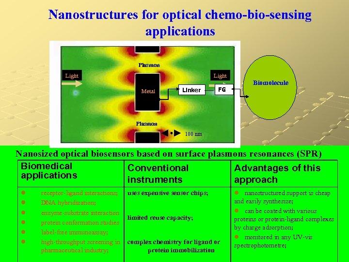 Nanostructures for optical chemo-bio-sensing applications Plasmon Light Metal Linker FG Biomolecule Plasmon 100 nm