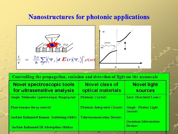 Nanostructures for photonic applications Controlling the propagation, emission and detection of light on the
