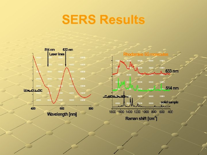 SERS Results