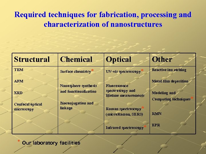 Required techniques for fabrication, processing and characterization of nanostructures Structural Chemical Optical Other TEM