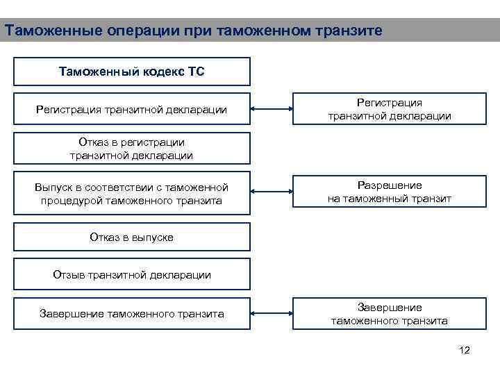 Таможенные операции при таможенном транзите Таможенный кодекс ТС Регистрация транзитной декларации Отказ в регистрации