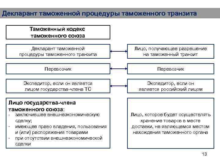 Декларант таможенной процедуры таможенного транзита Таможенный кодекс таможенного союза Декларант таможенной процедуры таможенного транзита