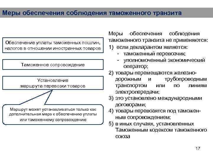 Меры обеспечения соблюдения таможенного транзита Обеспечение уплаты таможенных пошлин, налогов в отношении иностранных товаров