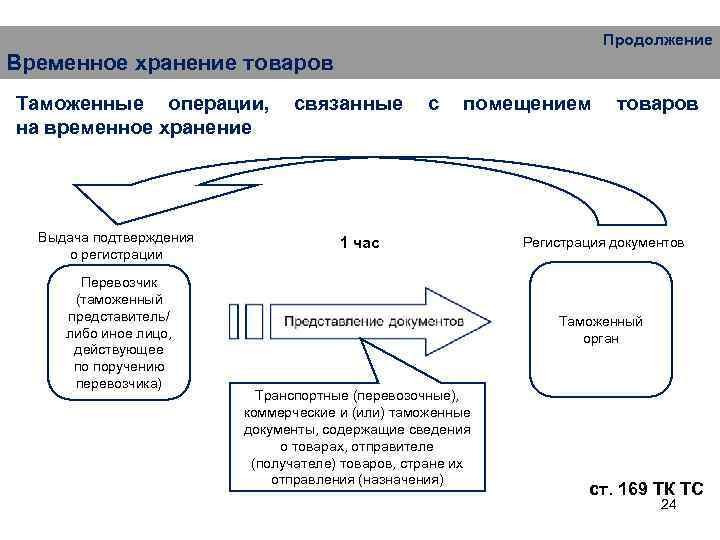 Продолжение Временное хранение товаров Таможенные операции, на временное хранение Выдача подтверждения о регистрации Перевозчик