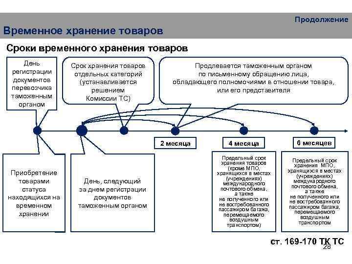 Продолжение Временное хранение товаров Сроки временного хранения товаров День регистрации документов перевозчика таможенным органом