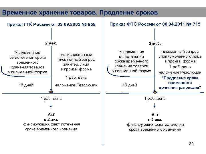 Временное хранение товаров. Продление сроков Приказ ГТК России от 03. 09. 2003 № 958