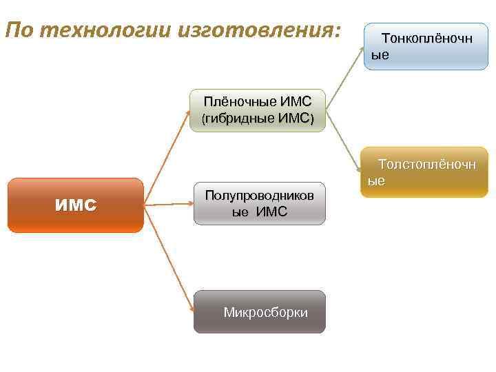 По технологии изготовления: Тонкоплёночн ые Плёночные ИМС (гибридные ИМС) ИМС Полупроводников ые ИМС Микросборки
