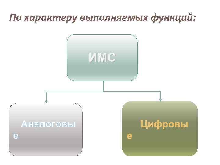 По характеру выполняемых функций: ИМС Цифровы Аналоговы е е