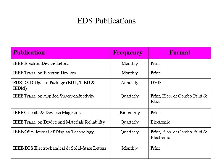IEEE ELECTRON DEVICES SOCIETY OVERALL STRUCTURE AND ACTIVITIES