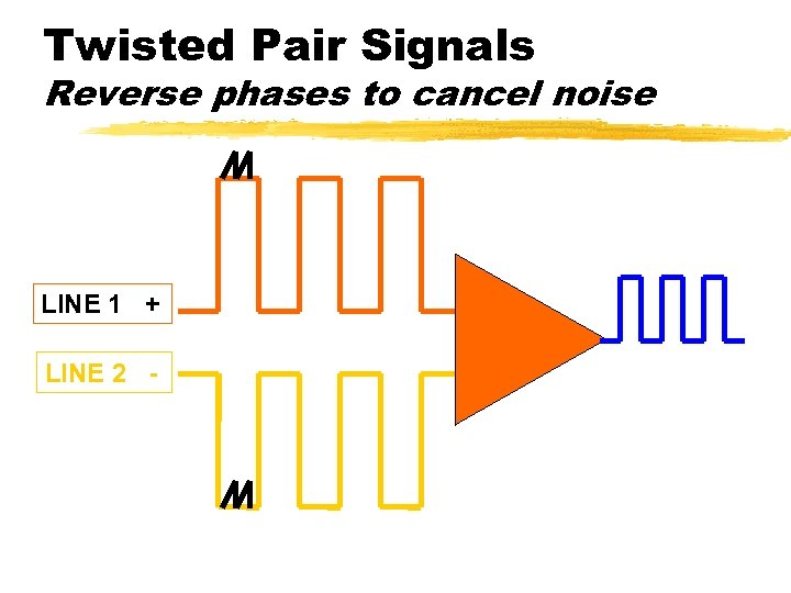 Twisted Pair Signals Reverse phases to cancel noise LINE 1 + LINE 2 -