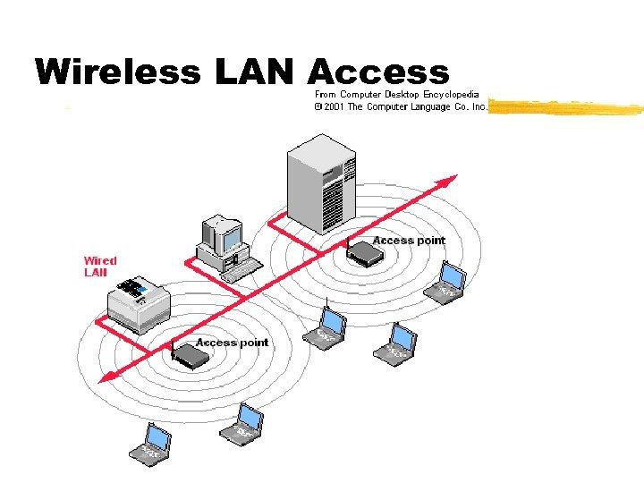 Wireless LAN Access