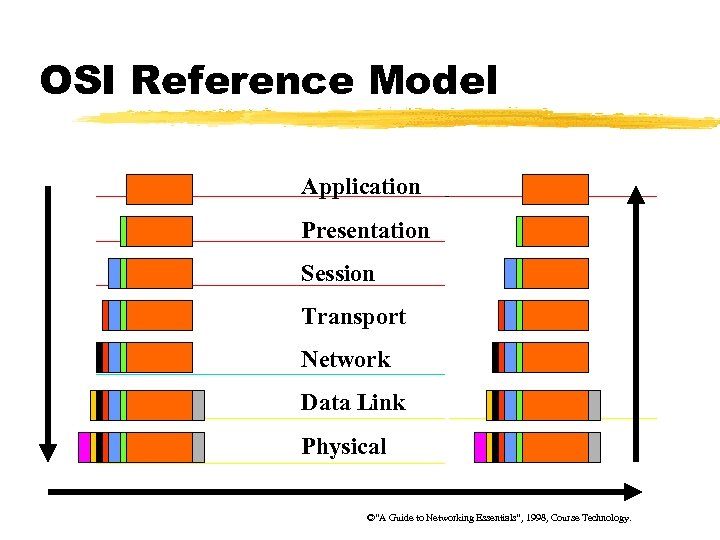 """OSI Reference Model Application Presentation Session Transport Network Data Link Physical ©""""A Guide to"""