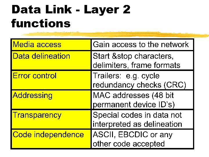 Data Link - Layer 2 functions