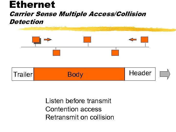 Ethernet Carrier Sense Multiple Access/Collision Detection Trailer Body Listen before transmit Contention access Retransmit