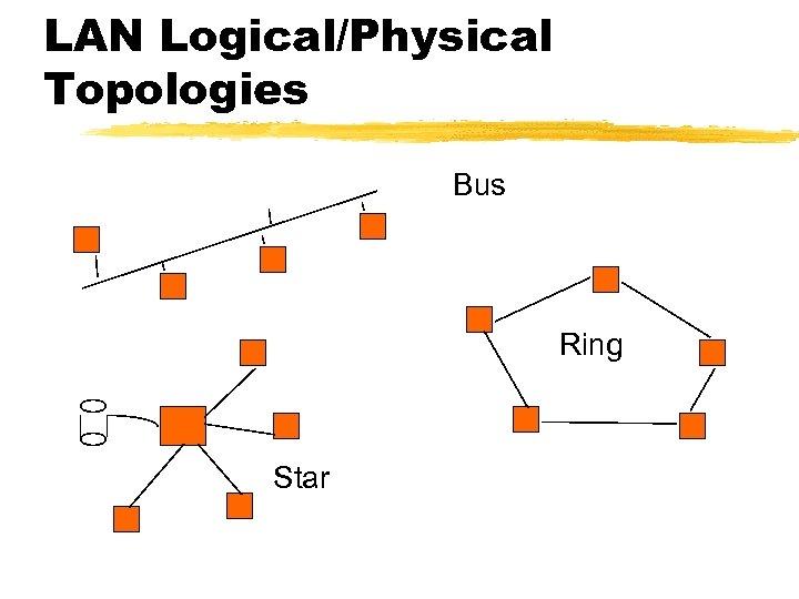 LAN Logical/Physical Topologies Bus Ring Star
