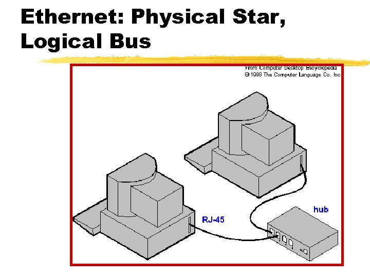 Ethernet: Physical Star, Logical Bus